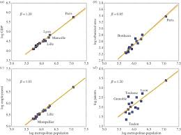 urban scaling in europe journal of the royal society interface