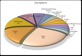 best staffing agency who really are the u0027top 10 u0027 staffing