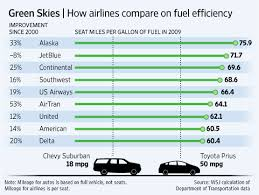 toyota prius petrol consumption the mpg illusion website more on airplane mpg
