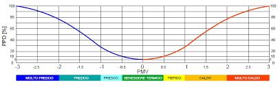 microclima uffici valutazione rischio microclima in ambiente di lavoro saige