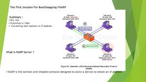 What Is My Up by Address Resolution Protocol Ppt Download