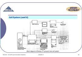 aircraft communication topic 6 pa system