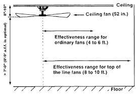 ceiling fan size in inches ceiling fan sizes in inches www lightneasy net