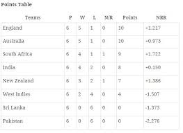 World Cup Table Icc Women U0027s World Cup 2017 What India Need To Do To Qualify For