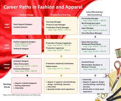 home design careers supreme fashion toger together with interior design careers