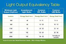 led vs light bulb light bulb comparison energy efficiency