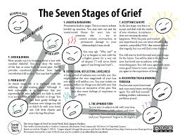 7 stages of grief worksheet the seven stages of grief click to