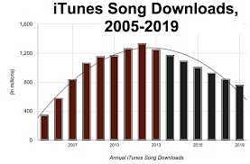 sources say apple will kill itunes downloads in 2 4 years apple