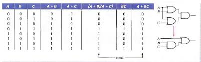 Truth Table Calculator Osk Assignment Laws And Rules Of Boolean Algebra
