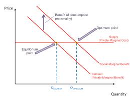 marginal costs market failure revisionguru