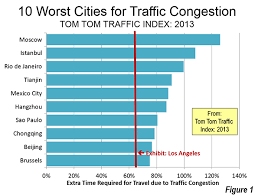 Happiest City In America Traffic Congestion In The World 10 Worst And Best Cities