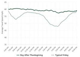 the best and worst times to travel for thanksgiving