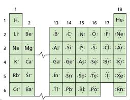 Valence Electrons On Periodic Table Standardized Test Practice