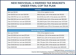 new york state tax table 2016 final gop tax plan summary tax strategies under tcja 2017