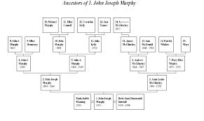 family trees layouts templates memberpro co