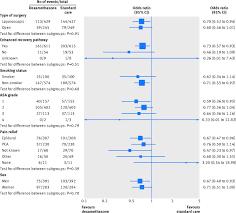 dexamethasone versus standard treatment for postoperative nausea