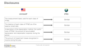 gaap useful life table ias 16 property plant and equipment ppt video online download