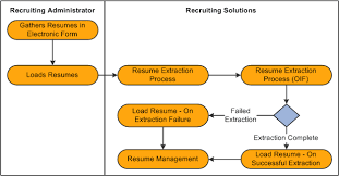 parse resume definition loading resumes