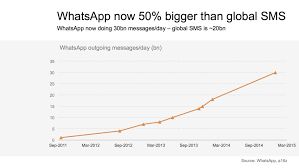 Text Message 2014 - whatsapp sails past sms but where does messaging go next