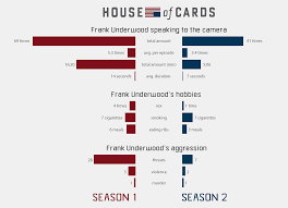 Frank Underwood Meme - frank underwood s fourth wall break count house of cards know