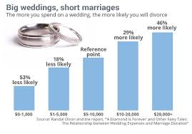 Cost Of Wedding Programs The Larger The Rock The Rockier The Marriage Marketwatch