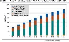 green car congress navigant forecasts global sales of light duty