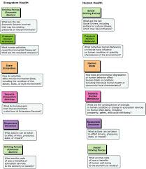 template of questions 3 template for dpsir conceptual map questions used during