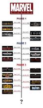 Marvel Universe Map The Ultimate Marvel Movie Universe Timeline