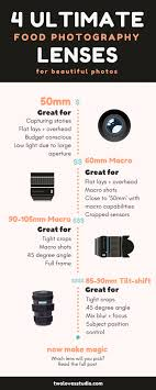 budget low light camera 4 ultimate food photography lenses for beautiful photos