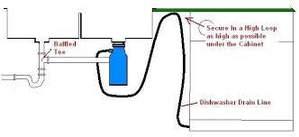 New Garbage Disposal Dishwasher Will Not Drain Garbage Disposal - Kitchen sink air gap