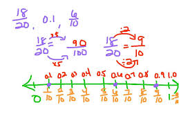 fractions and decimals number line youtube