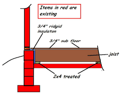 wood floor system existing slab question construction