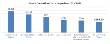 what is the cost of cremation direct cremation costs in tucson az 665 65