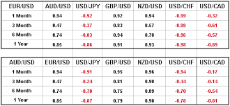 forex pairs correlation table using currency correlations in trading easyforextrading