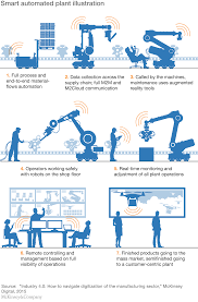 digital in industry from buzzword to value creation mckinsey