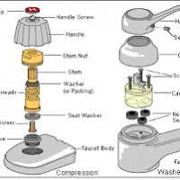 kitchen faucet parts names bathroom faucet parts names justsingit
