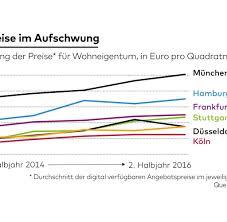 Immobilienpreise Gutachten Trendwende Am Immobilienmarkt Erwartet Welt