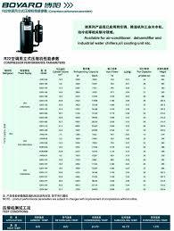boyang boyard rotary compressor for air conditioning