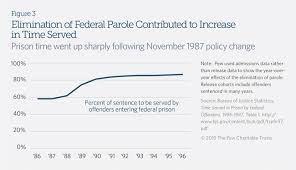Federal Sentencing Table Prison Time Surges For Federal Inmates