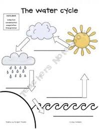 check out this illustration of the water cycle science super