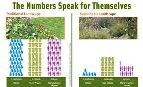 Benefits Of Urban Gardening - santa monica u0027s garden garden project quantifies the benefits of