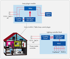 power line communication plc systems market