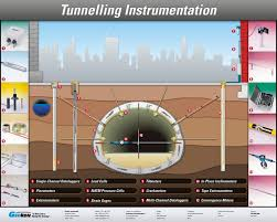 concrete dam instrumentation manual download books online