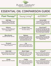 plant therapy synergy comparison chart plant therapy blog