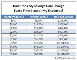 How Much Do I Need For A Comfortable Retirement What U0027s The Minimum Retirement Savings Needed For Financial Freedom