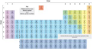 define modern periodic table periodic tables of the elements in continental english language