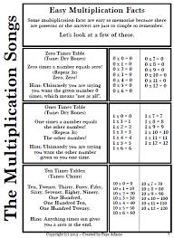 rowlan christine 4th grade multiplication fact practice