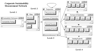 network floor plan layout sustainability performance measurement with analytic network