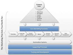 where can i find a comprehensive b2b marketing plan template