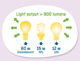 common light bulb types light bulb buying guide